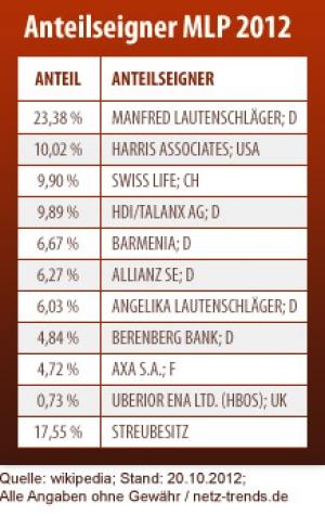 lebensversicherungen test anbieter tabelle