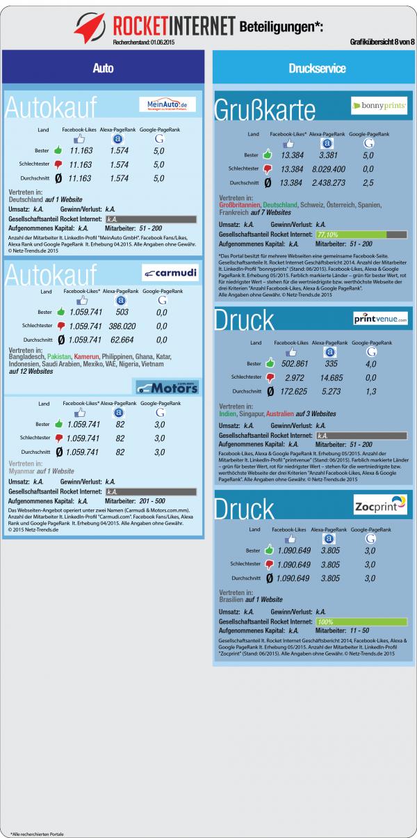 73b576d83a Rocket Internet Portfolio-Beteiligungs Check  47 Portale aus 13 ...